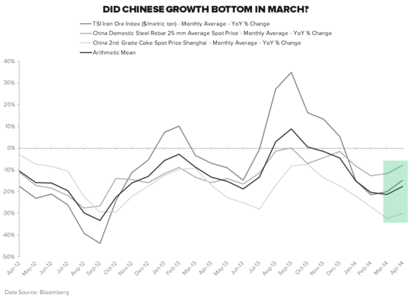 10 Scary US Charts; 5 Not-So-Scary Chinese Charts - China Iron Ore  Rebar and Coal YoY