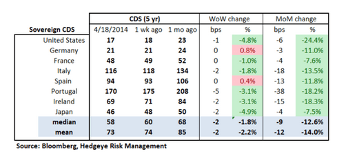 European Banking Monitor: Swaps Tighten Marginally - chart 2 sovereign cds