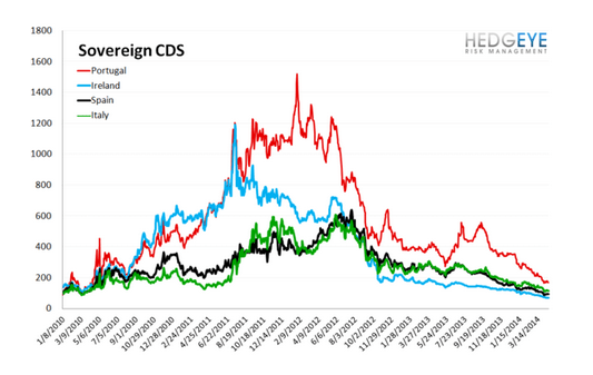 European Banking Monitor: Swaps Tighten Marginally - chart 3 sovereign cds