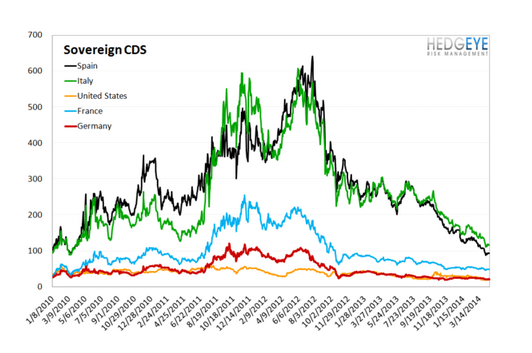 European Banking Monitor: Swaps Tighten Marginally - chart 4 sovereign cds