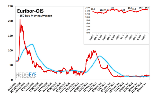 European Banking Monitor: Swaps Tighten Marginally - chart 5 euribor OIS spread
