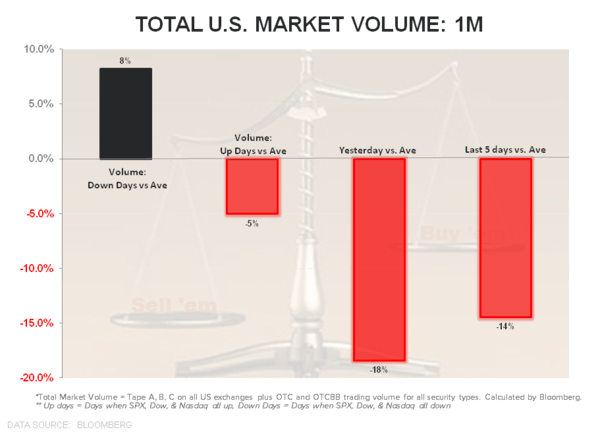 There's a Large Asterisk Next to the Market's Recent Run - Volume Total Mkt