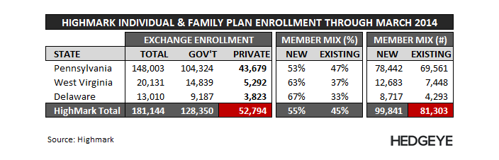 EHTH: Not Looking Good - EHTH   Highmark Enrollment