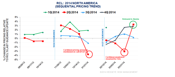 CRUISE PRICING SURVEY: PRE-1Q 2014 RCL/NCLH EARNINGS - rcl1