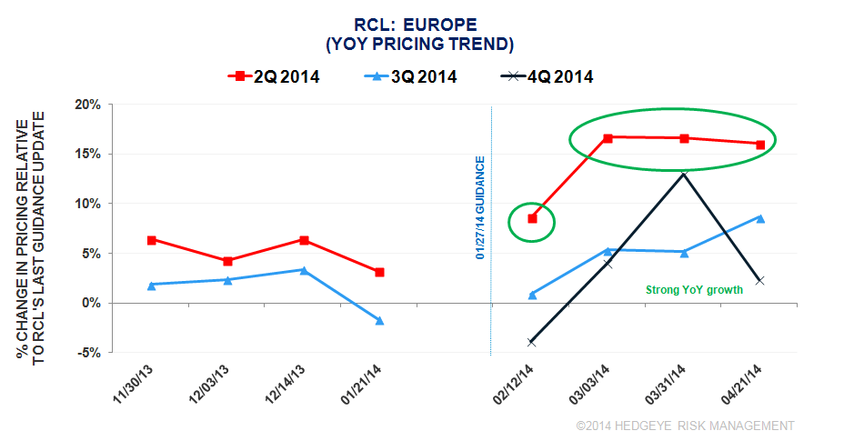 CRUISE PRICING SURVEY: PRE-1Q 2014 RCL/NCLH EARNINGS - rcl2