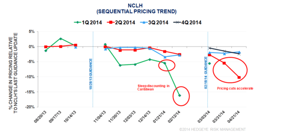 CRUISE PRICING SURVEY: PRE-1Q 2014 RCL/NCLH EARNINGS - rcl4