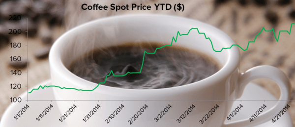 Coffee Prices Go Gangbusters, Fed Says Eat an iPad - coffee spot