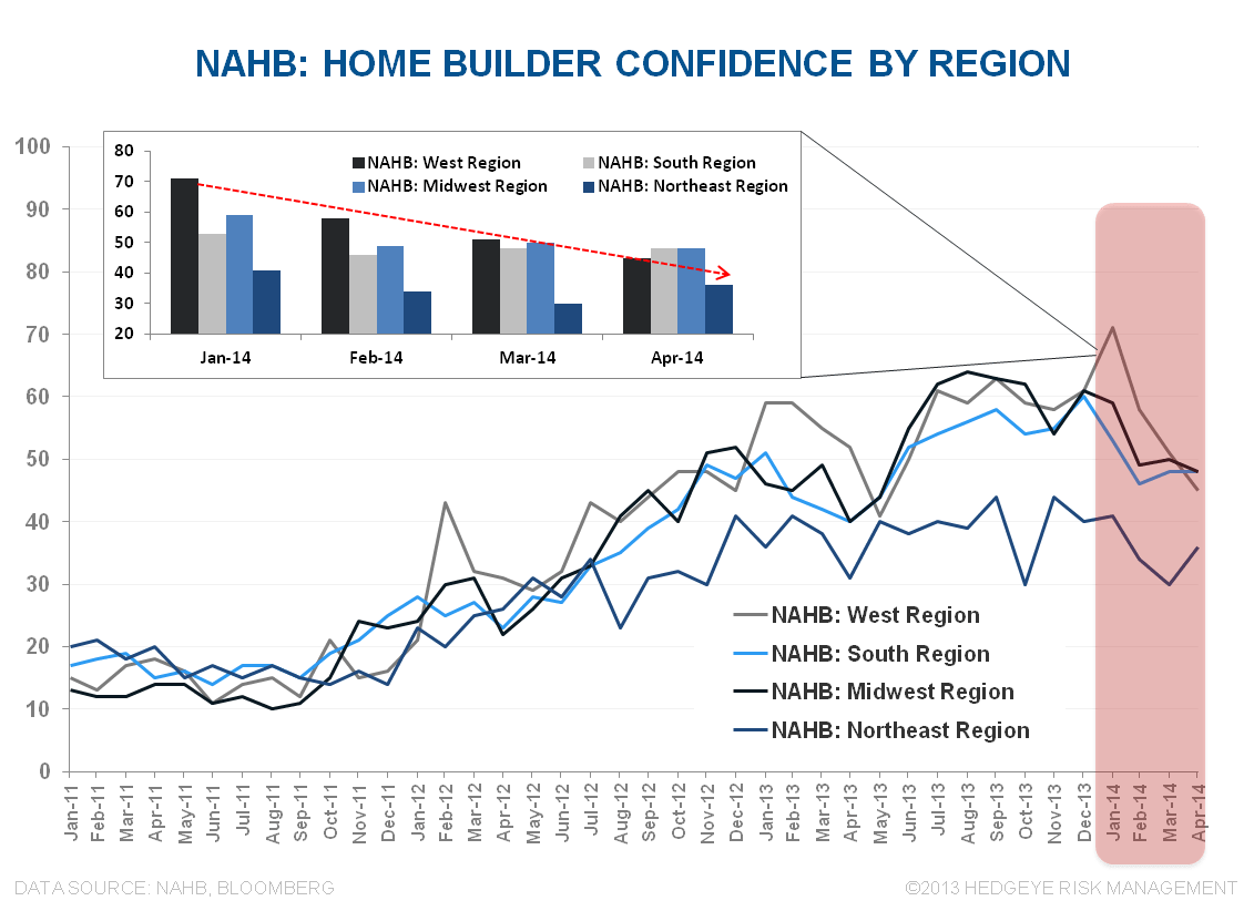 HOUSING: HICCUP OR HARBINGER? - NAHB Regional
