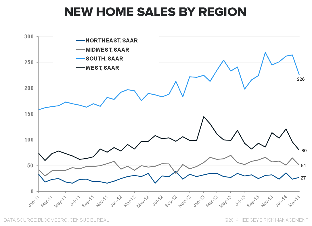 HOUSING: HICCUP OR HARBINGER? - New Home Sales by Region