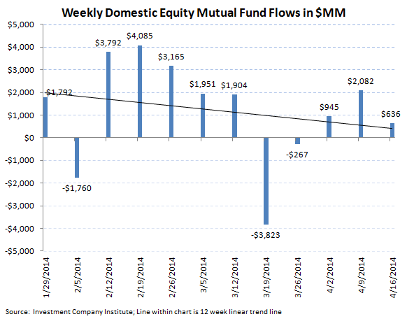 ICI Fund Flow Survey - Lackluster fund flow in both Equity and Fixed Income Funds - 2