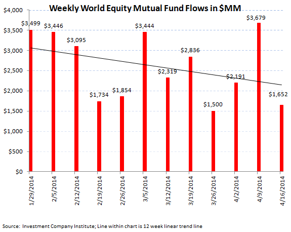 ICI Fund Flow Survey - Lackluster fund flow in both Equity and Fixed Income Funds - 3