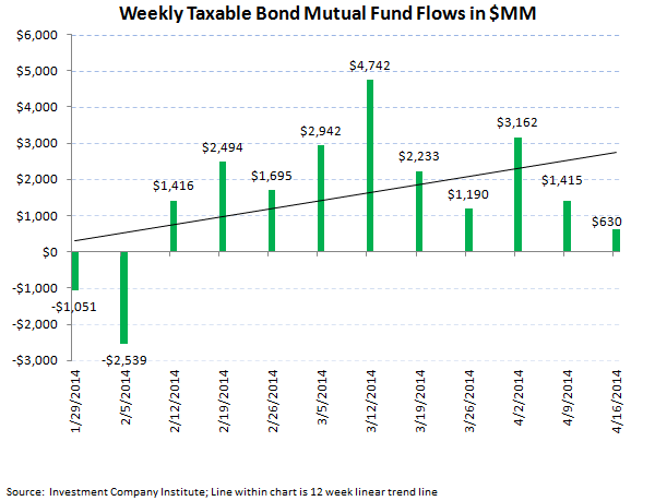ICI Fund Flow Survey - Lackluster fund flow in both Equity and Fixed Income Funds - 4