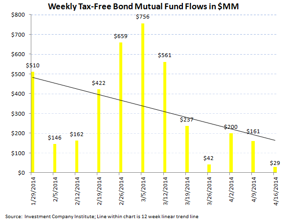 ICI Fund Flow Survey - Lackluster fund flow in both Equity and Fixed Income Funds - 5