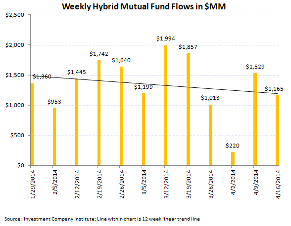 ICI Fund Flow Survey - Lackluster fund flow in both Equity and Fixed Income Funds - 6