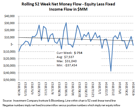 ICI Fund Flow Survey - Lackluster fund flow in both Equity and Fixed Income Funds - 9