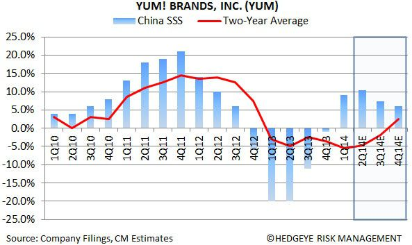 YUM: China Leads The Way - YUMN