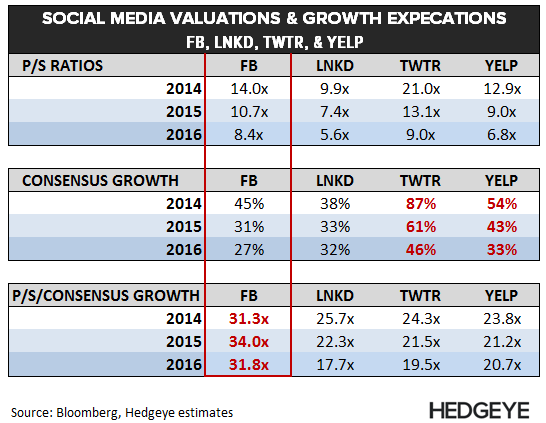 Chart of the Day: Social Media Valuations - chart of day