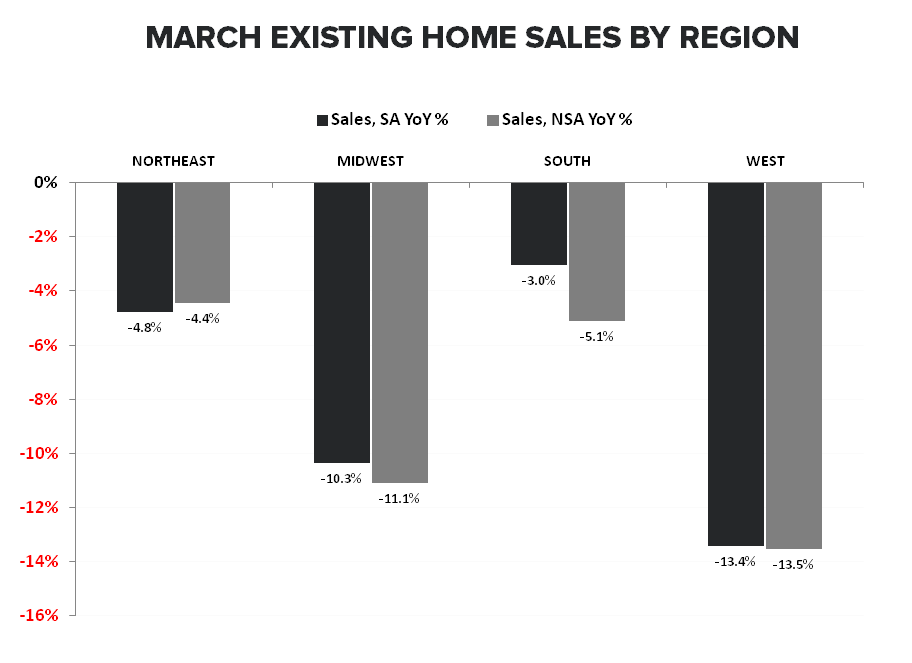 Housing: Hiccup or Harbinger? - Existing Home Sales by Region march