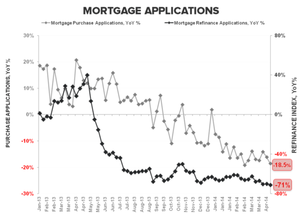 Housing: Hiccup or Harbinger? - Mortgage Apps 042314