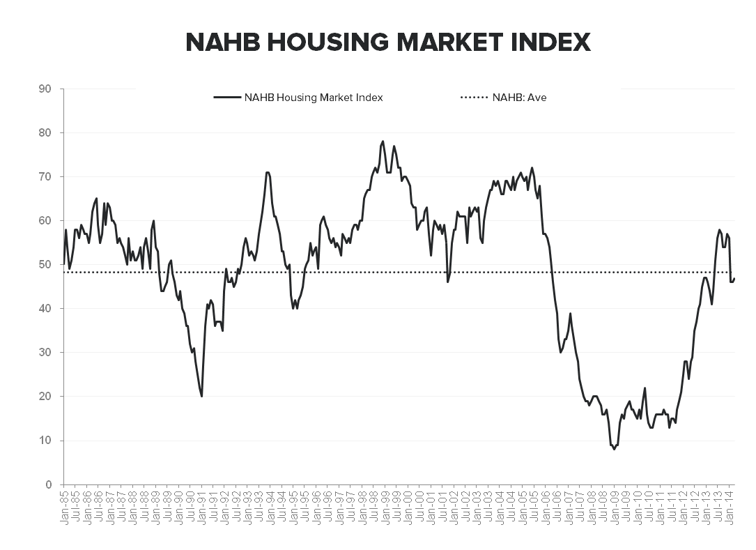 Housing: Hiccup or Harbinger? - NAHB April