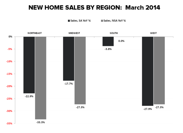 Housing: Hiccup or Harbinger? - New Home Sales by Region march