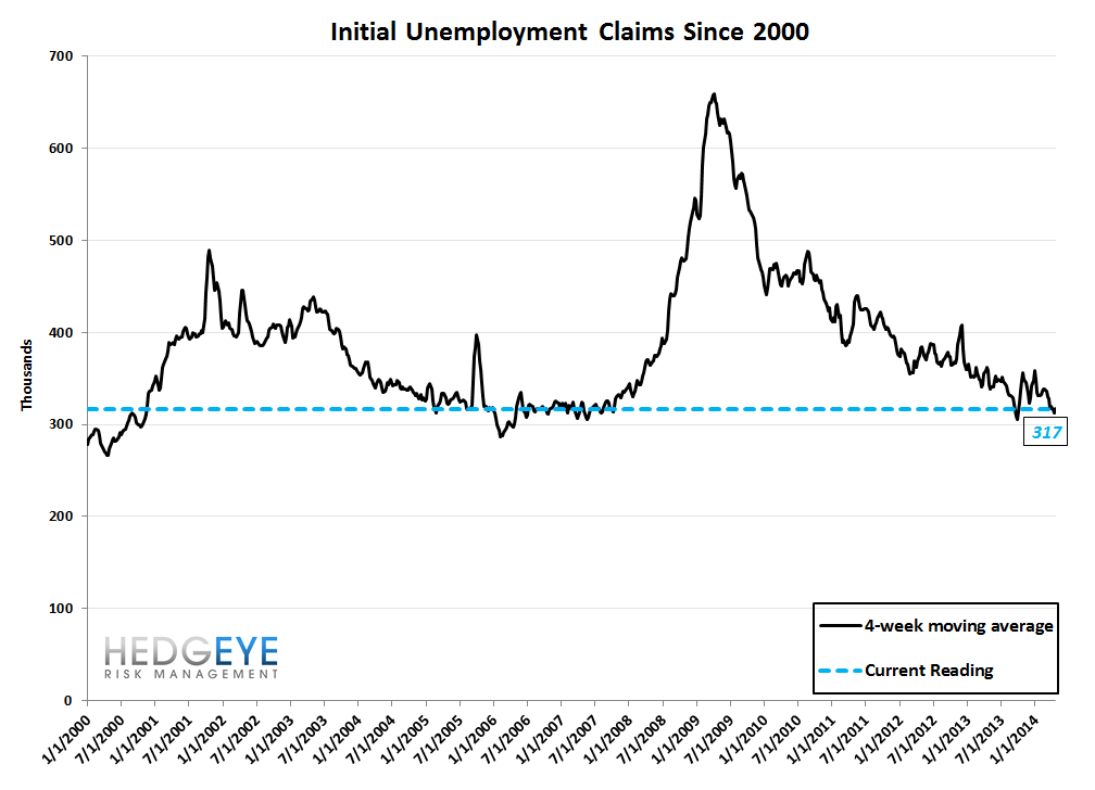 INITIAL CLAIMS: THE POSITIVE STREAK CONTINUES - 10
