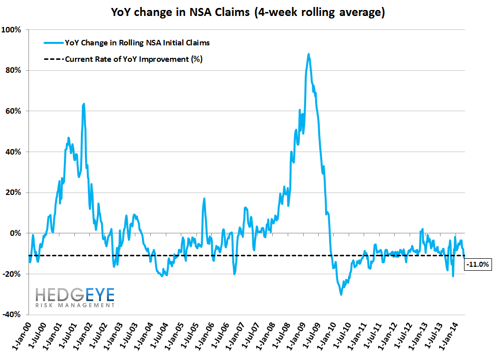 INITIAL CLAIMS: THE POSITIVE STREAK CONTINUES - 11