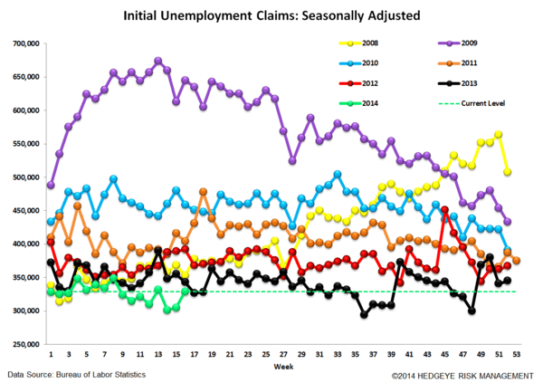 INITIAL CLAIMS: THE POSITIVE STREAK CONTINUES - 4