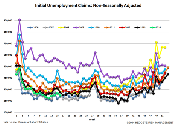 INITIAL CLAIMS: THE POSITIVE STREAK CONTINUES - 5
