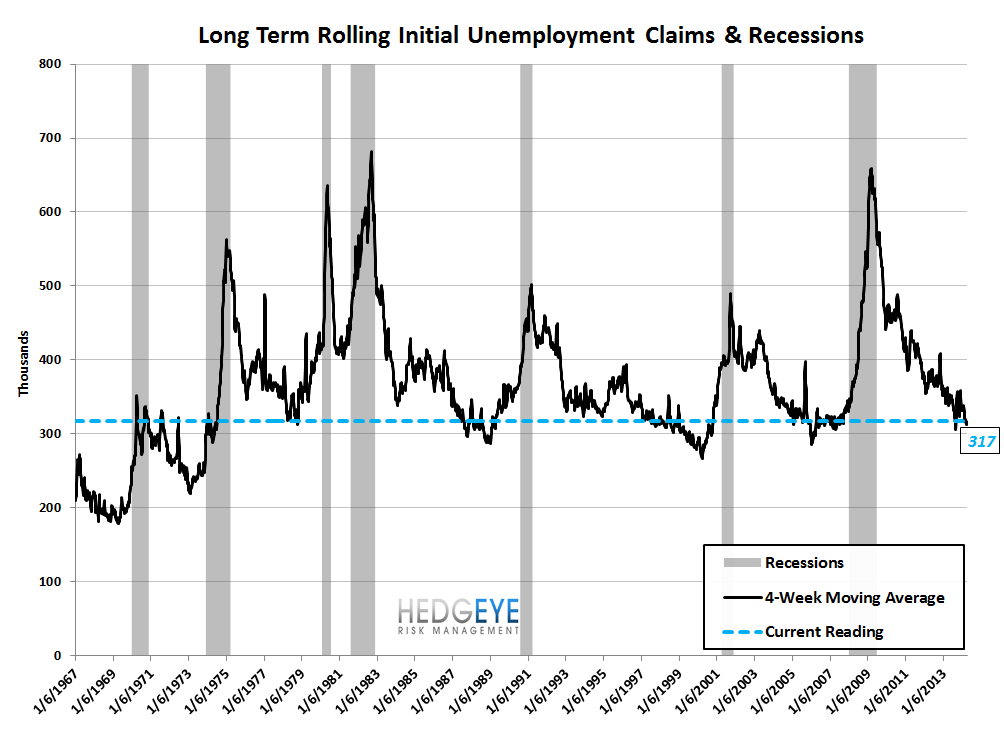 INITIAL CLAIMS: THE POSITIVE STREAK CONTINUES - 9