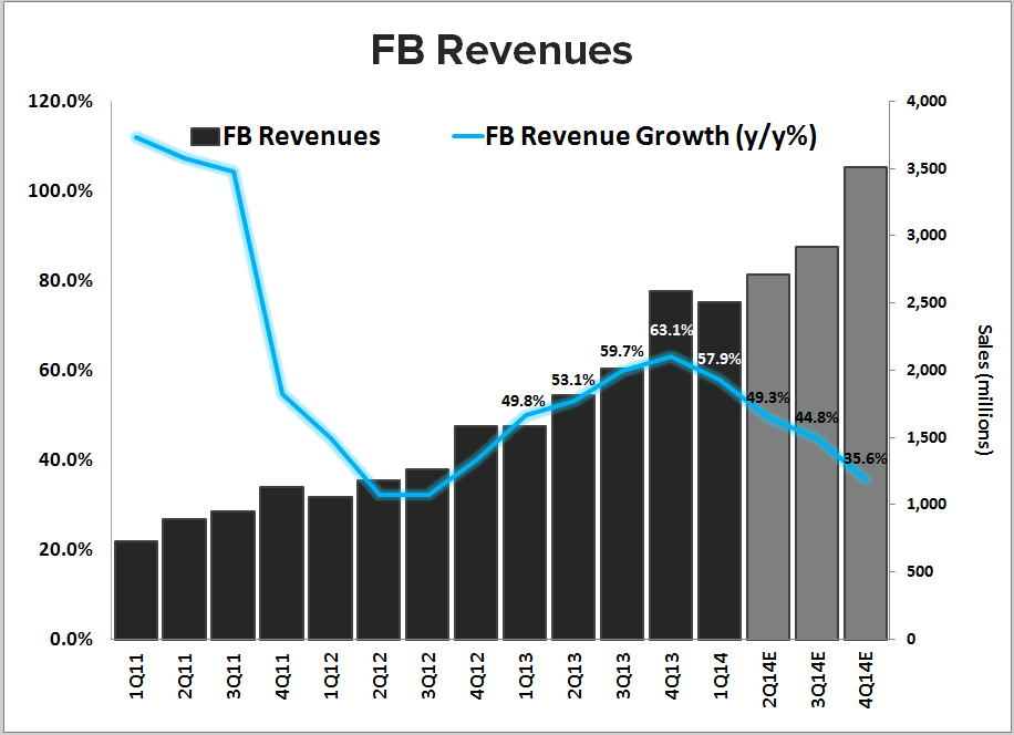 FB: 3 Quick Takeaways - FB revenues