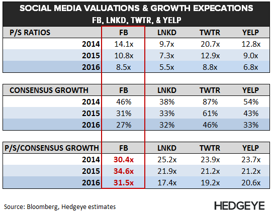 FB: 3 Quick Takeaways - Social Media Valuations