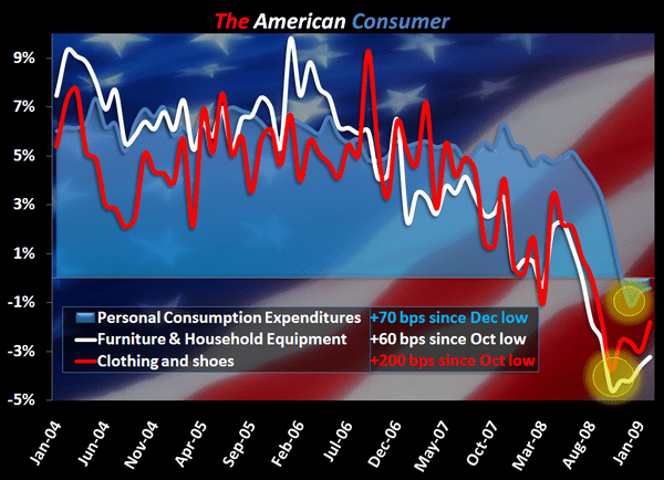 A Tough Visual To Argue With - American Consumer Chart