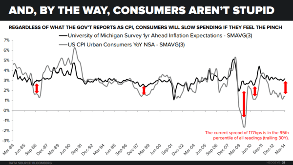Chart of the Day: Consumers Aren't Stupid (#ConsumerSlowing) - Chart of the Day