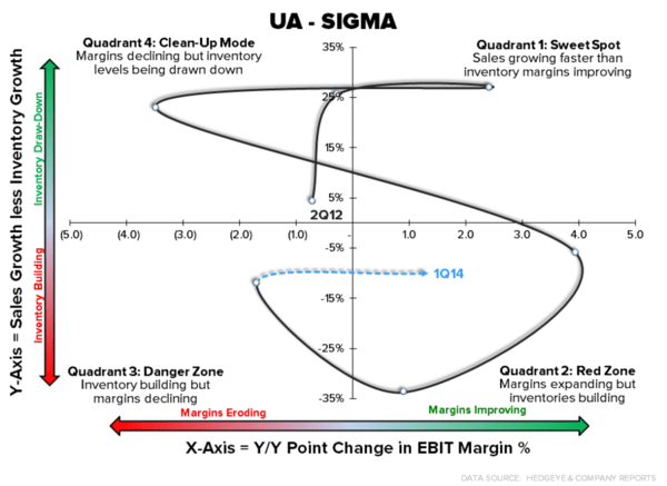 Under Armour: Brand Heat Has A Price | $UA - UA sigma large