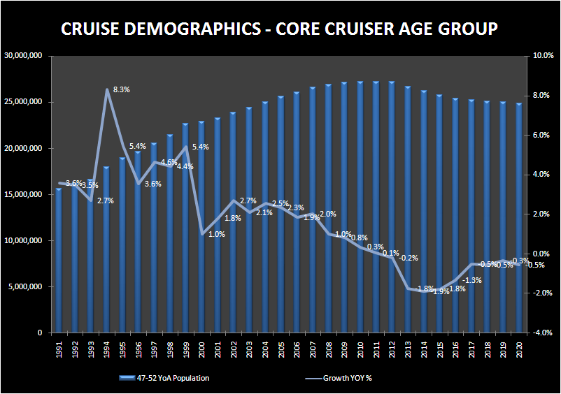 THE TRIPLE THREAT TO CRUISERS - cruise demographics