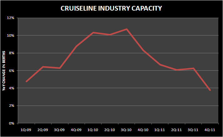 THE TRIPLE THREAT TO CRUISERS - cruiseline capacity