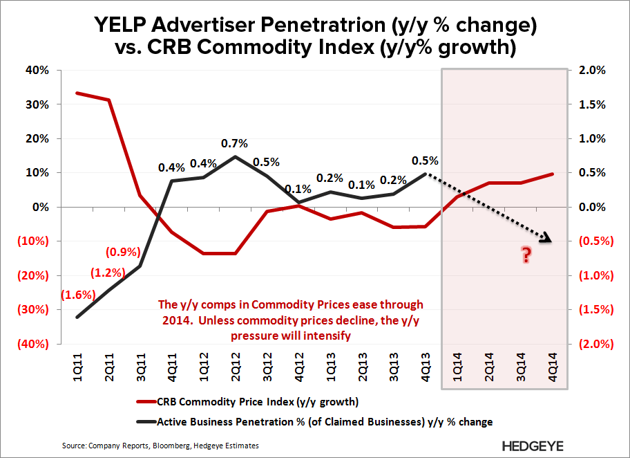 YELP: The Sad Truth - YELP   CRB vs. Ad Penetration 2