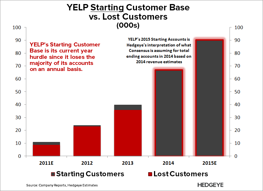 YELP: The Sad Truth - YELP   Start vs. Lost Members