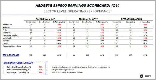 1Q14 EARNINGS SCORECARD:  MIDDLING (AGAIN) AT THE MIDPOINT - ES OP 042514