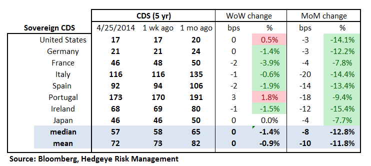 MONDAY MORNING RISK MONITOR: WHY ARE LONG-TERM RATES FALLING? - 18