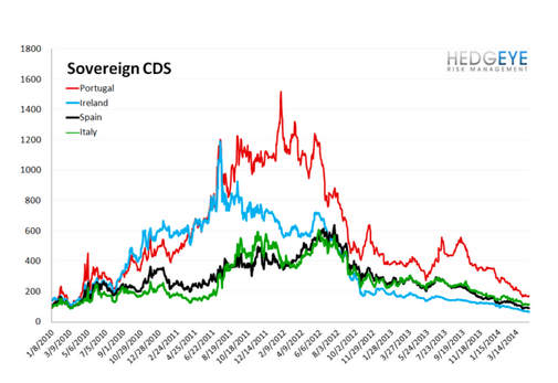 European Banking Monitor: Greek CDS Continues Tightening - chart 3 sovereign cds