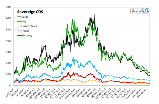 European Banking Monitor: Greek CDS Continues Tightening - chart 4 sovereign cds