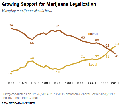 Marijuana Legalization: Facts & Figures - Pew marijuana chart