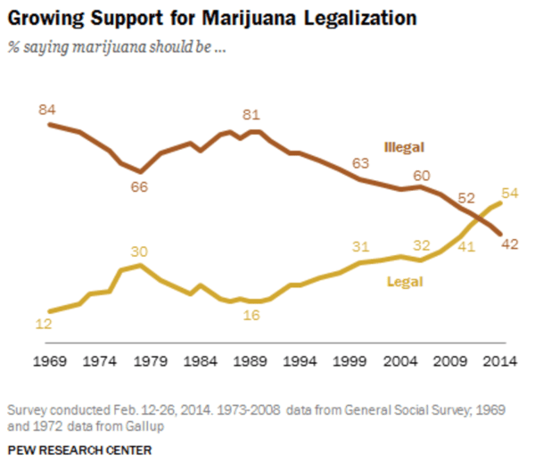 59 Facts & Figures On Marijuana Legalization - Pew marijuana chart