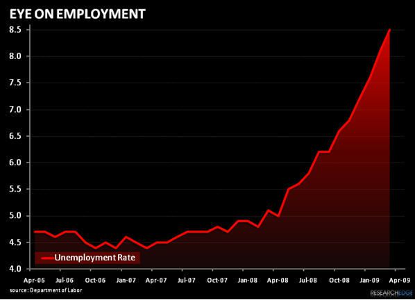 This Is BIG: US Employment Is Turning...  - kmch
