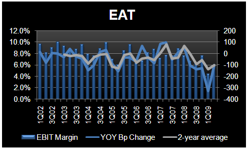 EAT – IS THERE A PARADIGM SHIFT IN CASUAL DINING? - EAT 2Q09 EBIT margins