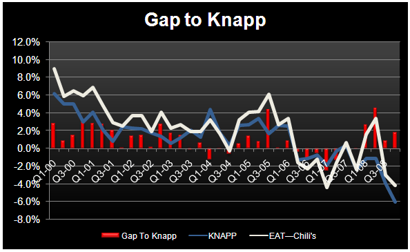 EAT – IS THERE A PARADIGM SHIFT IN CASUAL DINING? - EAT Chili s Gap to Knapp