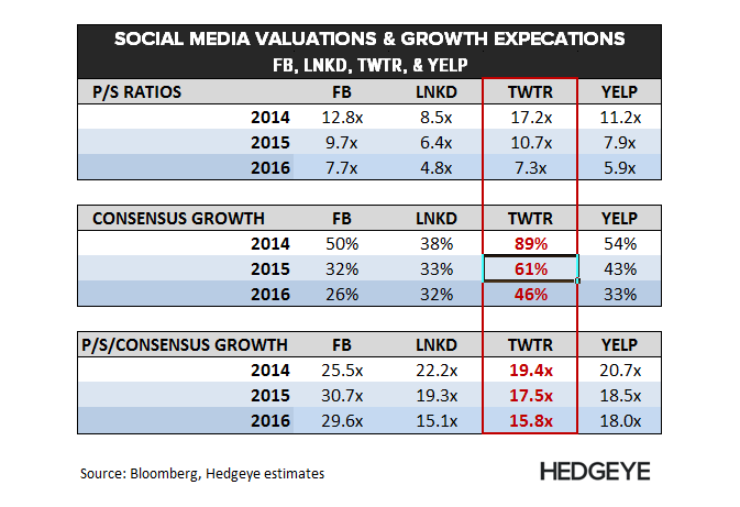 TWTR: Re-Shorting - Social Media Valuations  4 30 14