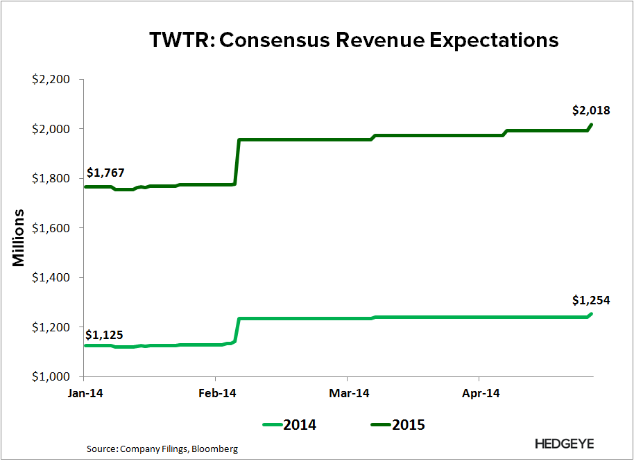 TWTR: Re-Shorting - TWTR   Consensus